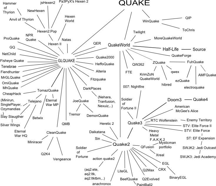 the Quake family tree – schrankmonster blog