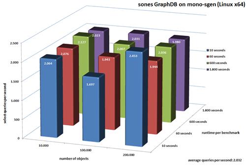 benchmark-mono-sgen