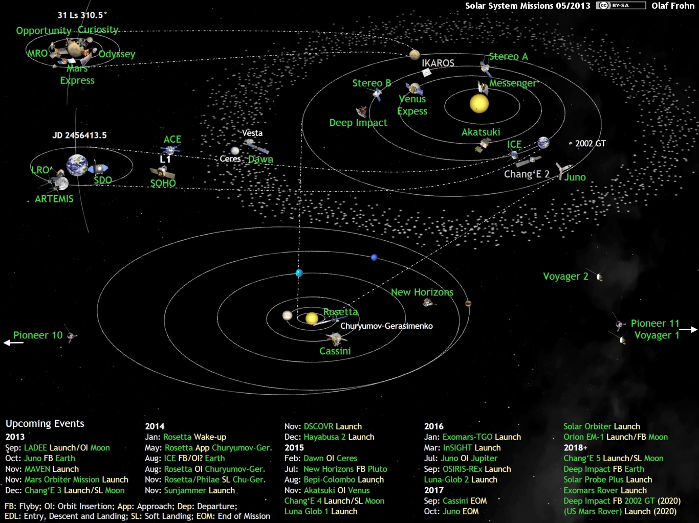 solar system right now - photo #12