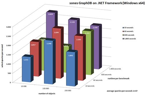 benchmark-dotnet